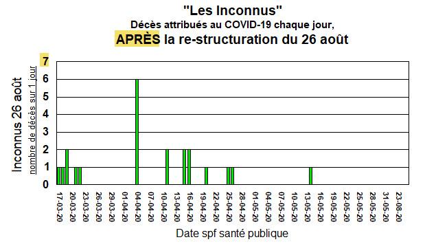 Les Inconnus - APRÈS la re-structuration - 26 août