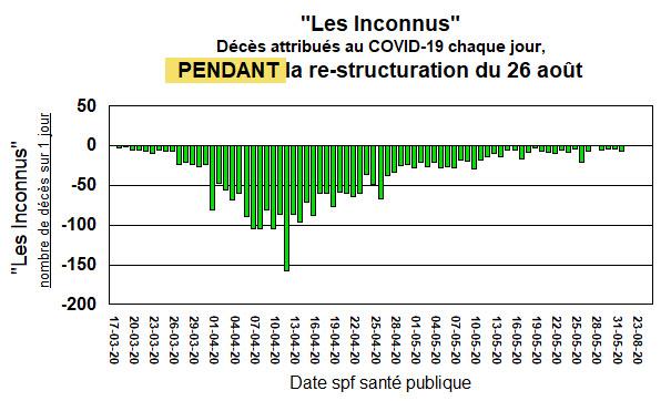 Les Inconnus - PENDANT la re-structuration - 26 août