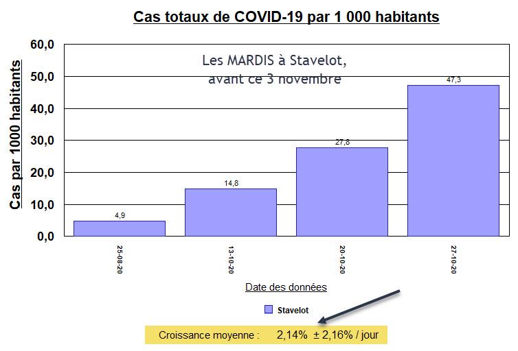 Les mardis à Stavelot - Cas Totaux par 1000 habitants - AVANT - 3 nov