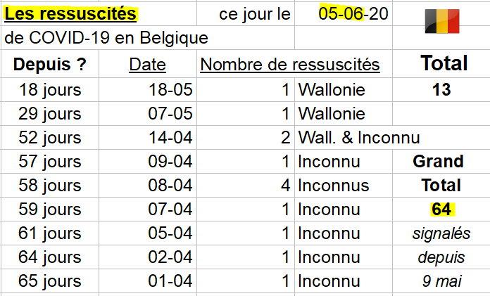 Les ressuscités ce jour en Belgique - 5 juin