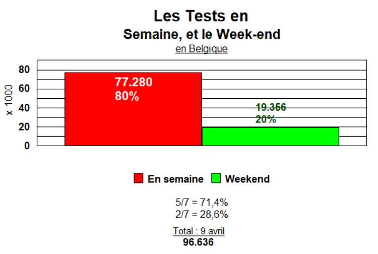 Les Tests en Semaine et le Week-end