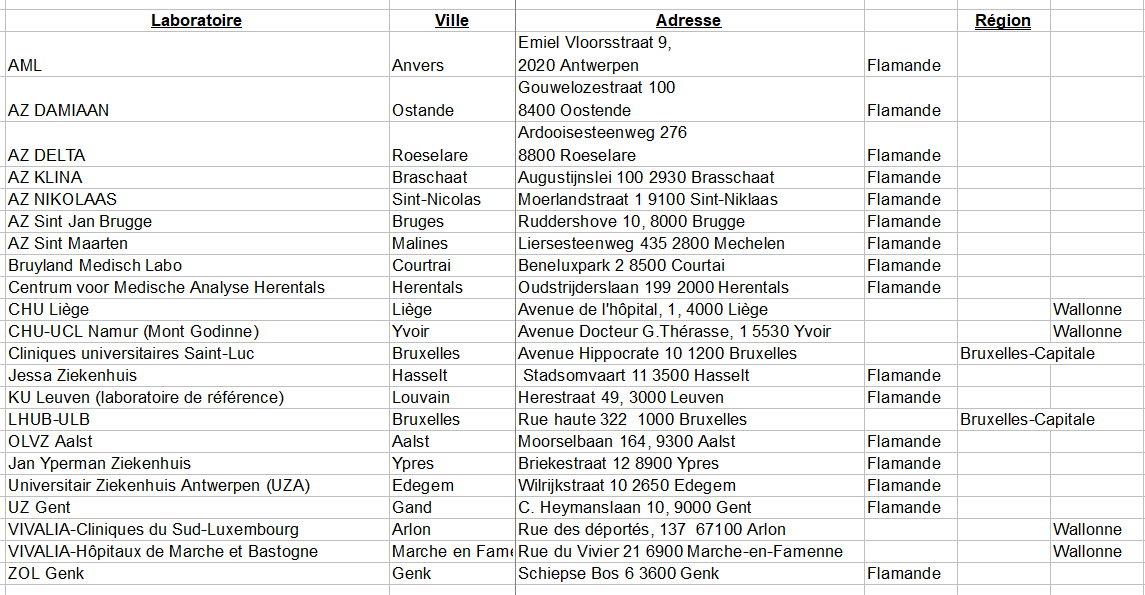 Liste Labo - 15 mar 2020