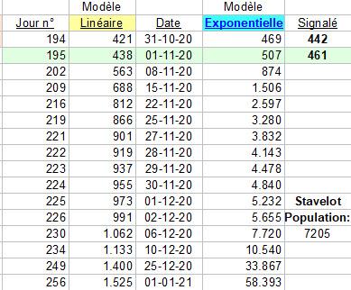 Modèles linéaire et exponentiel - 1 nov
