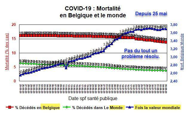 Mortalité en Belgique et le Monde (3