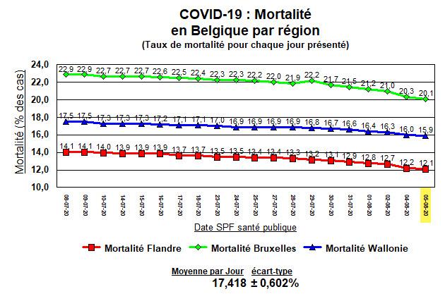 Mortalité en Belgique par région - 7 août