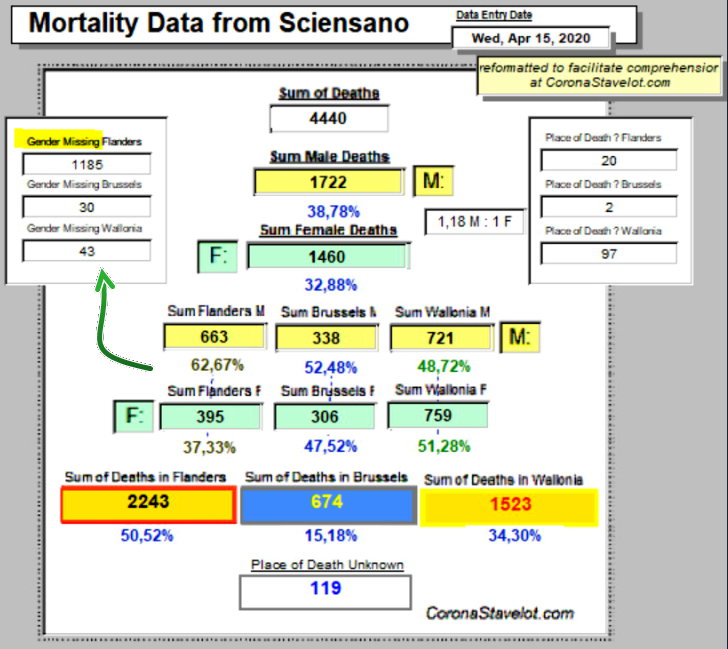Mortality Data from Sciensano - April 15, 2020