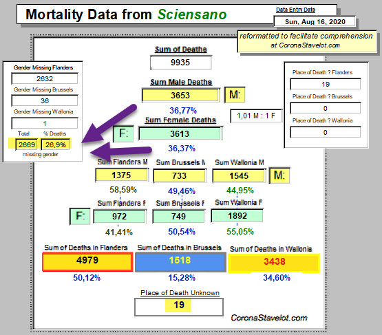 Mortality data with incompletes - 16 août