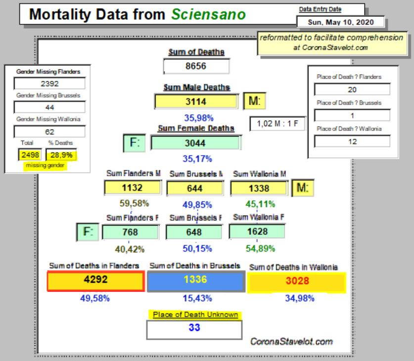 Mortality Summary - 10 MAy, 2020