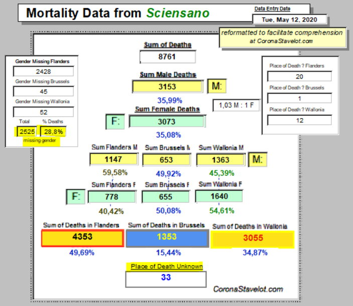 Mortality Summary - 12 mai