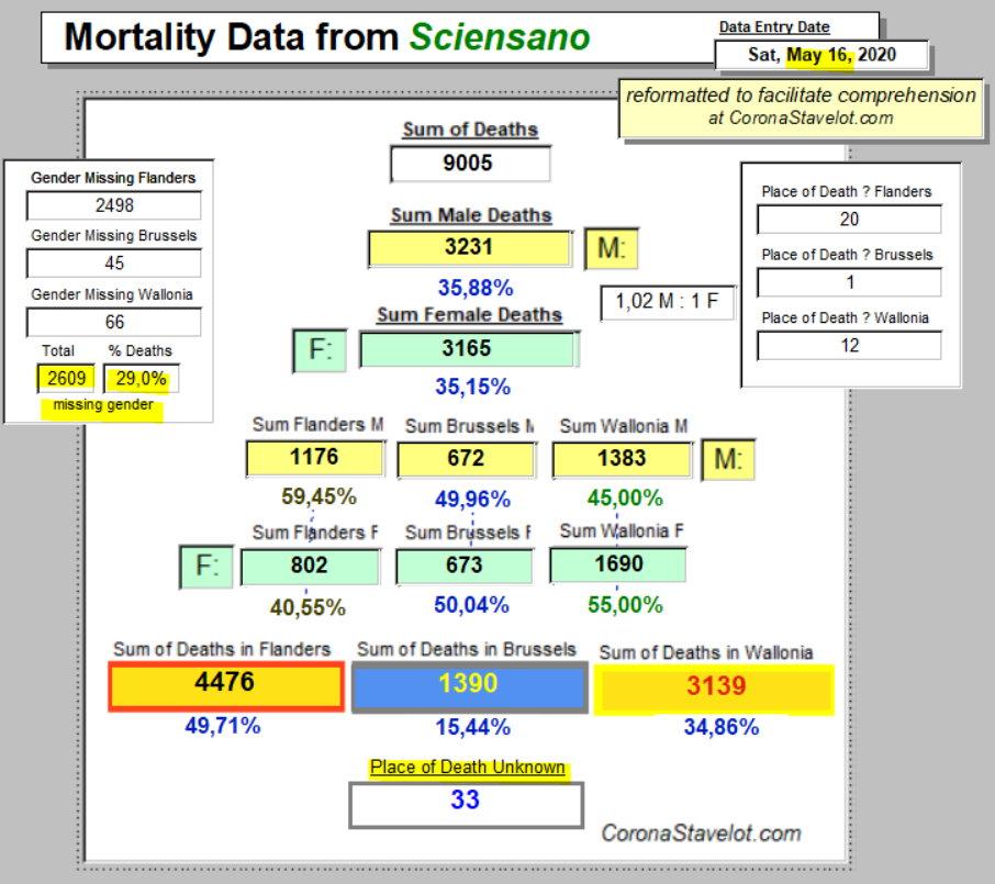 Mortality Summary - 16 May, 2020