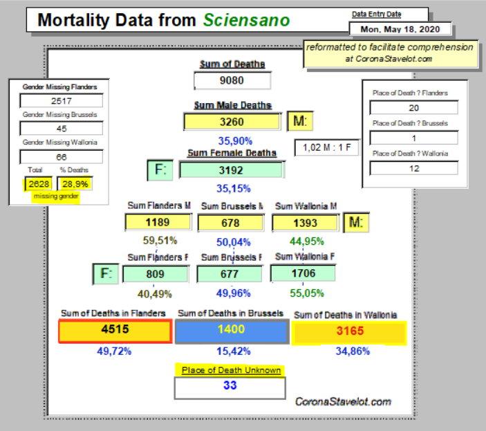Mortality Summary - 18 May, 2020