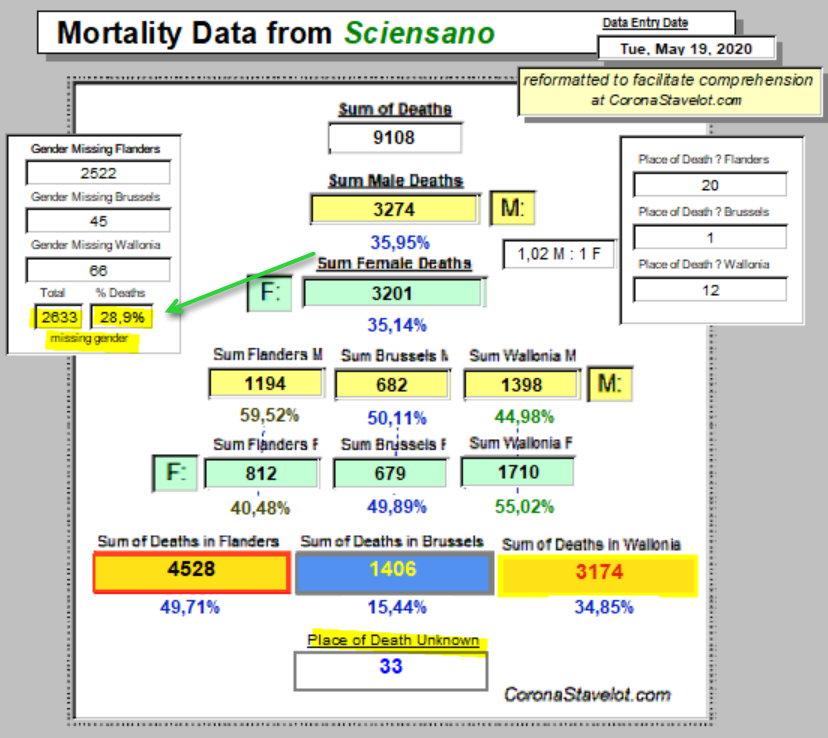 Mortality Summary -19 mai 2020 - Belgique