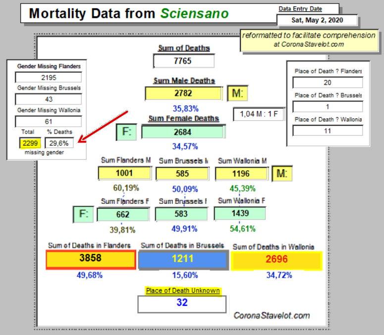 Mortality Summary - 2 May, 2020