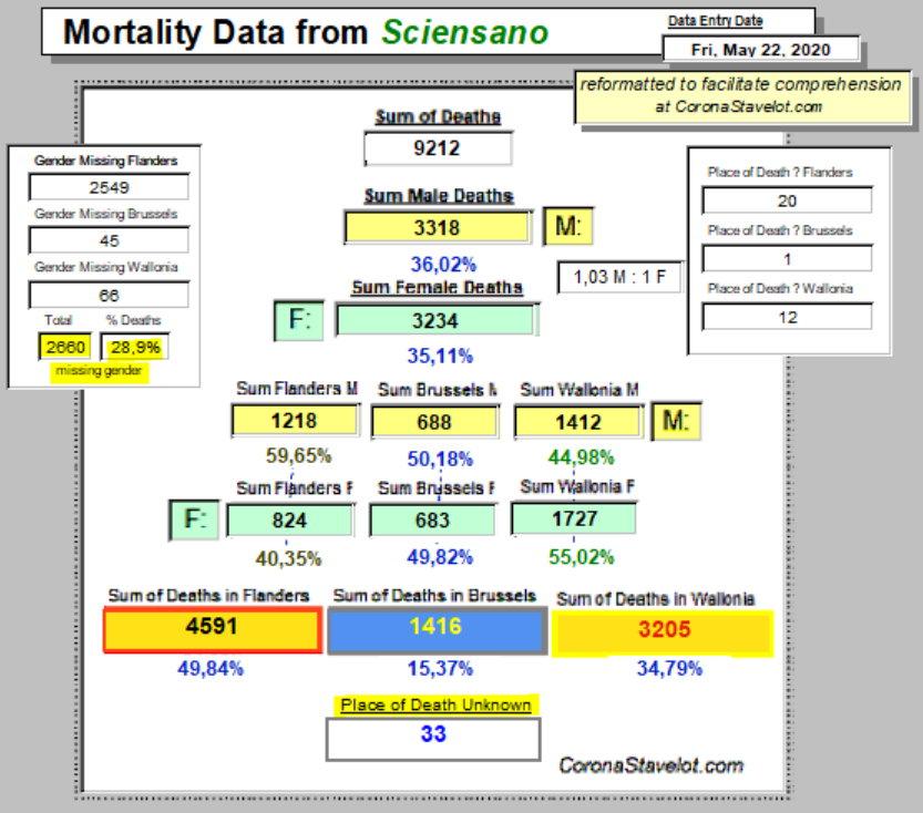 Mortality Summary - 22 May, 2020