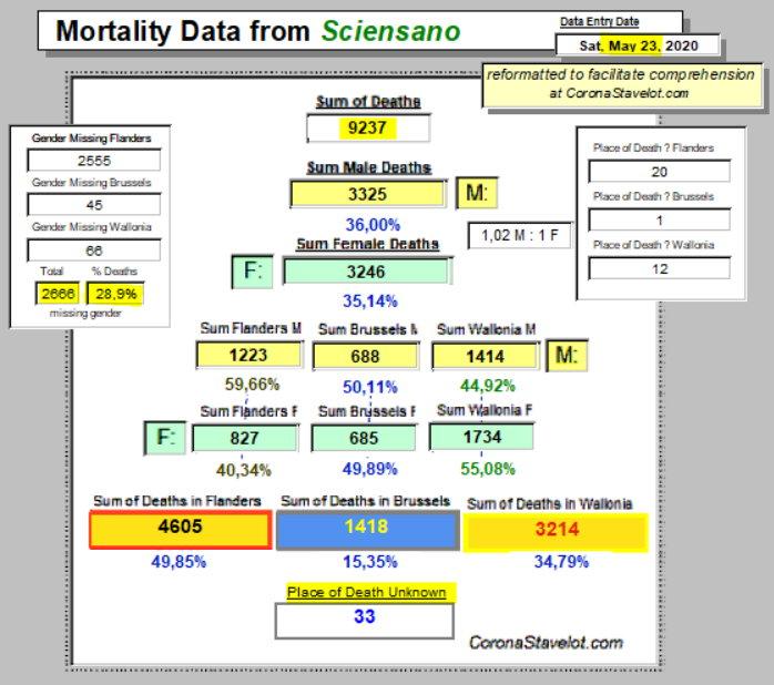 Mortality Summary - 23 May, 2020