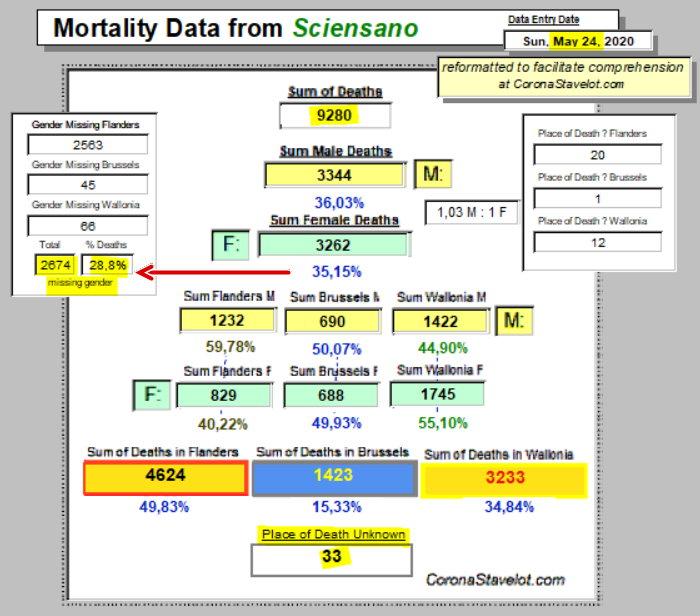 Mortality Summary - 24 May, 2020