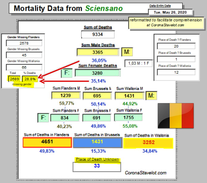 Mortality Summary - 26 mai 2020