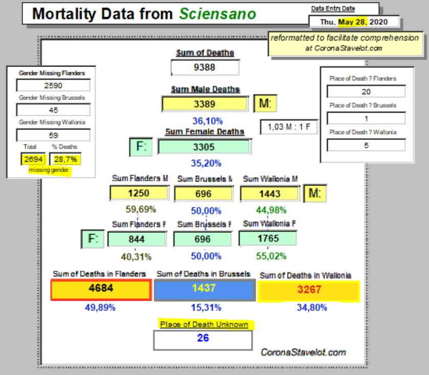 Mortality Summary - 28 May, 2020