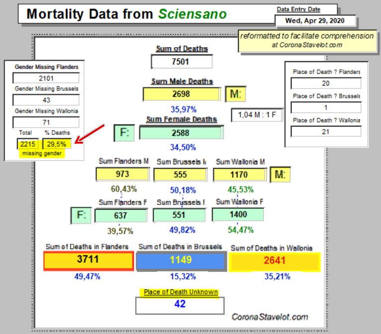 Mortality Summary - 29 April, 2020