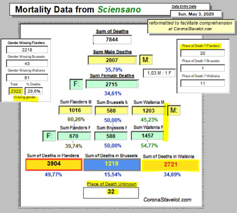 Mortality Summary - 3 May, 2020 - Belgium