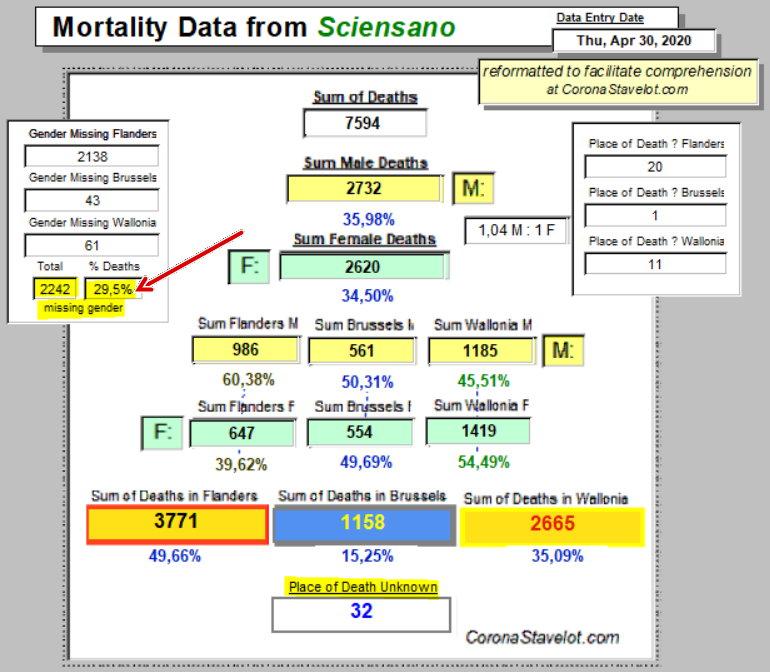 Mortality Summary - 30 April, 2020