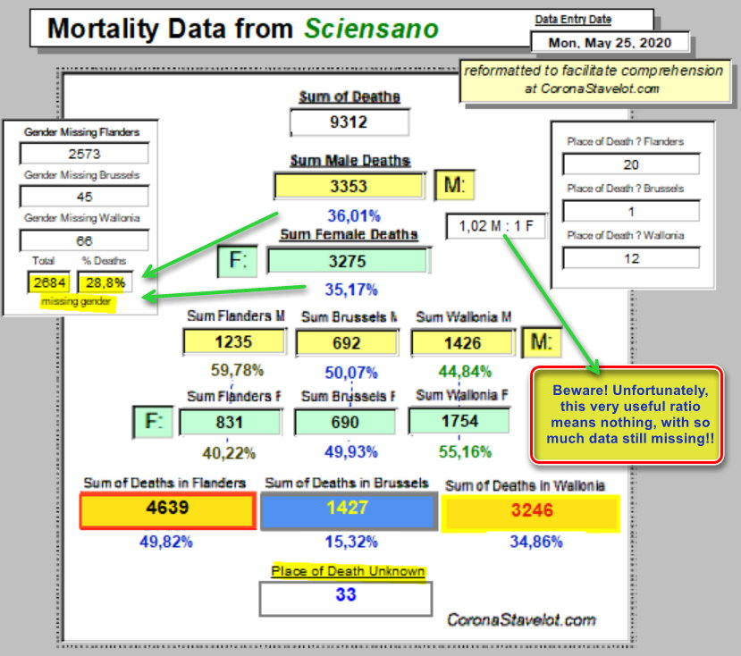 Mortality Summary, annotated - 25 May, 2020