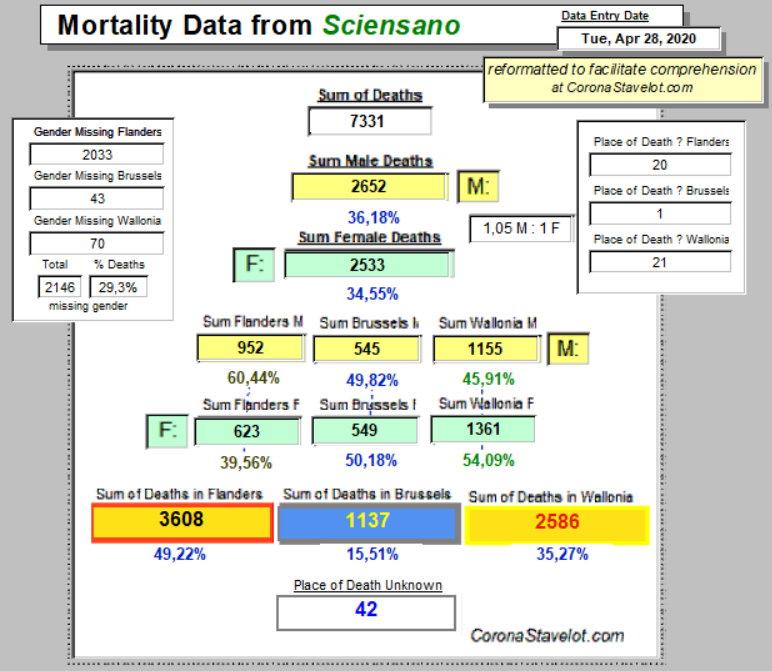 Mortality Summary April 28, 2020