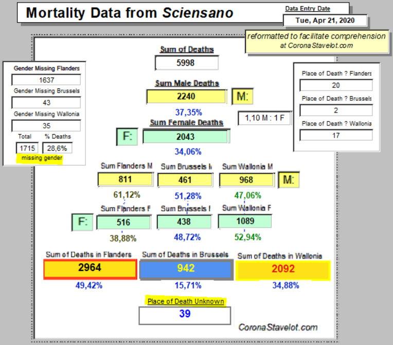 Mortality Summary, Belgium - CoronaStavelot