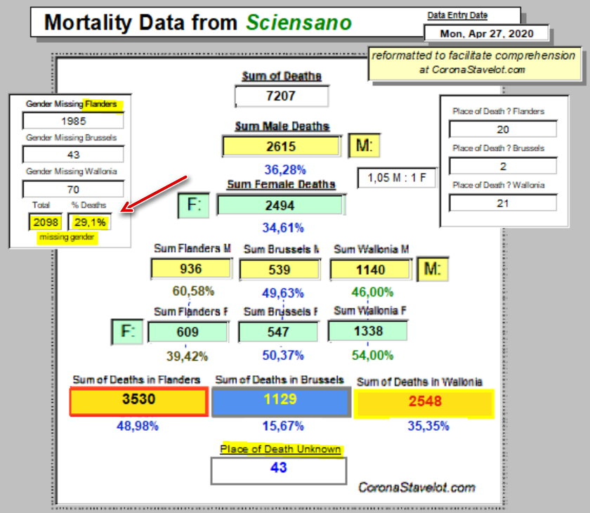 Mortality Summary - CoronaStavelot