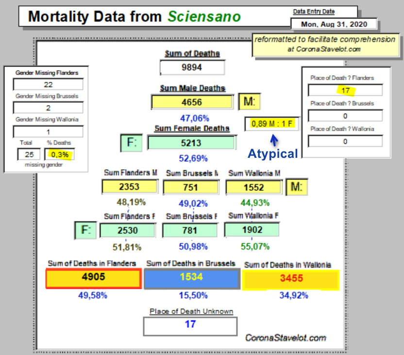 Mortality Summary - M to F, atypical - 31 août