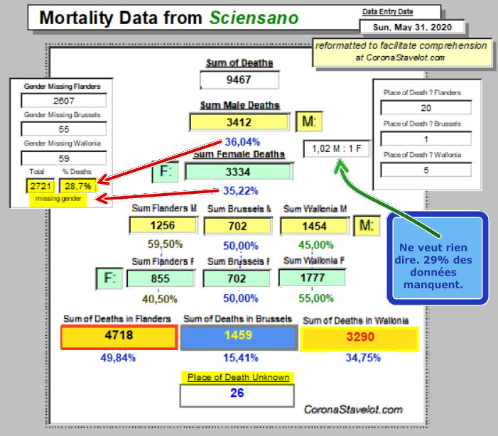 Mortality Summary - mai 31 - annotated