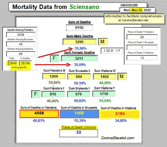 Mortality Summary - May 20, 2020
