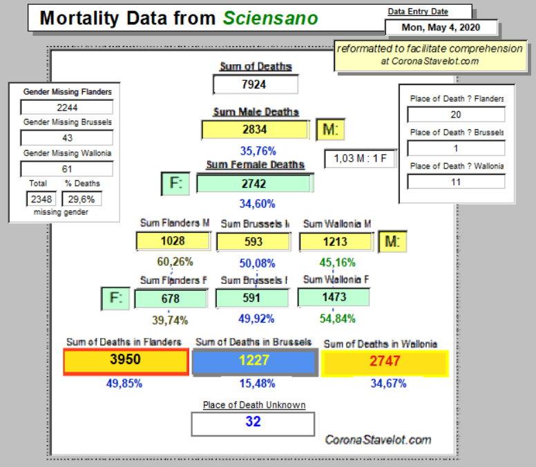 Mortality Summary - May 4, 2020 - Belgium