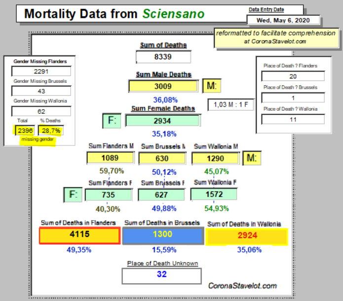 Mortality Summary - May 6, 2020