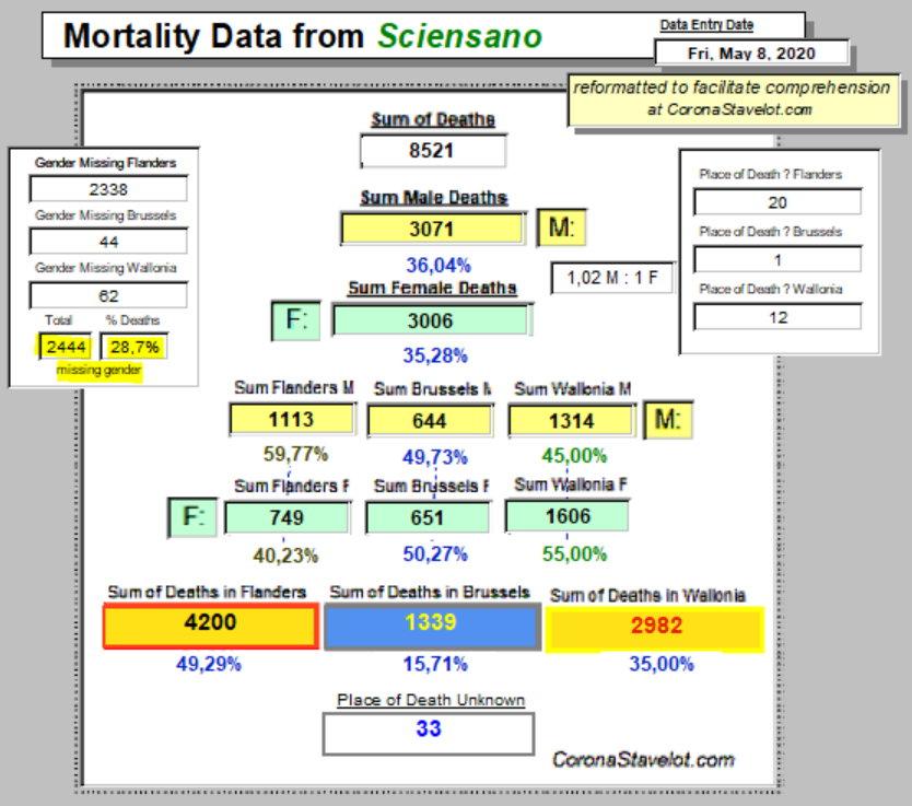 Mortality Summary - May 8, 2020
