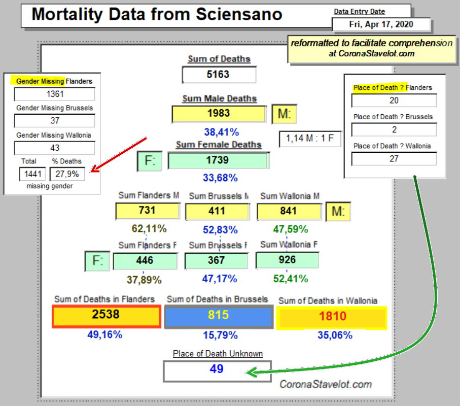 Mortality Summary od Sciensano\\\'s data - April 17, 2020