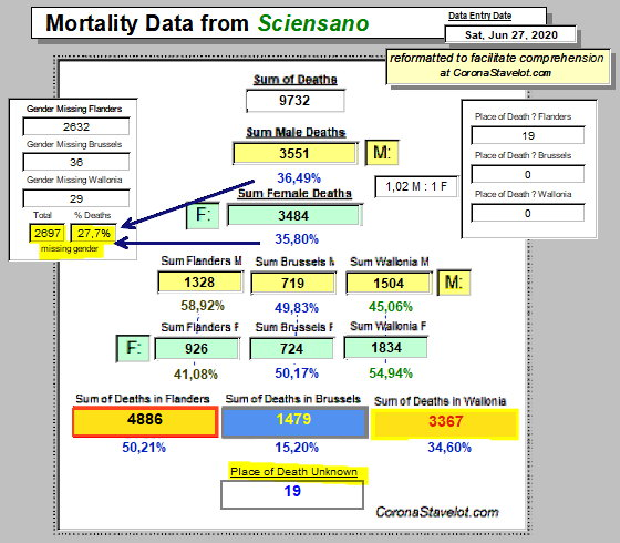 Mortality Summary with missing data values - 27 June, 2020