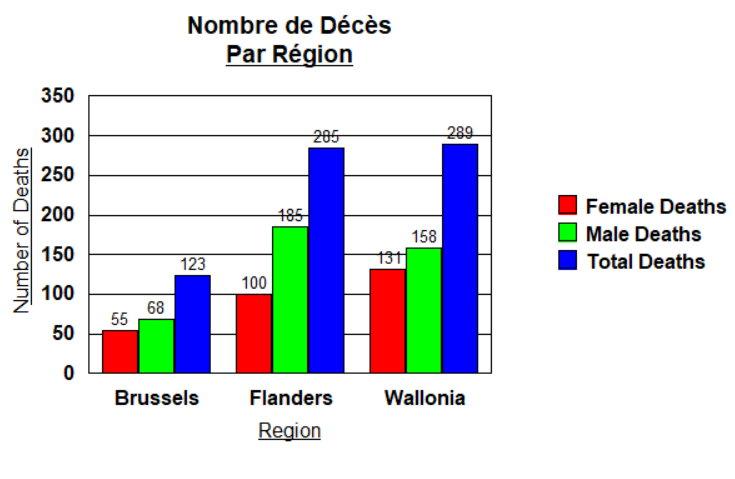 Nombre de Décès par Région et Sexe - 31 mars