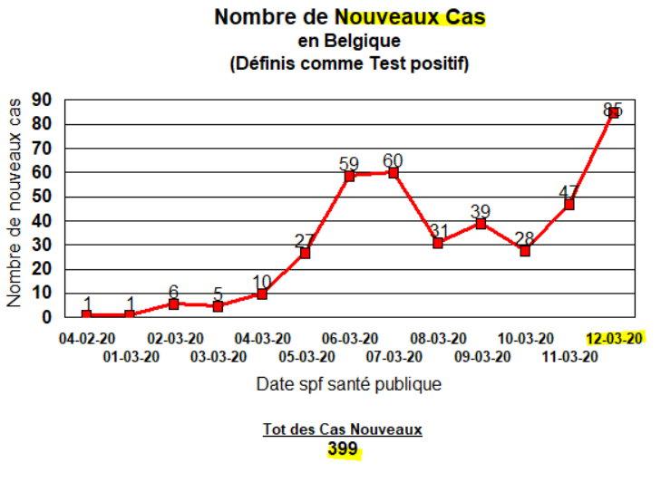 Nombre de Nouveau Cas - 12 mars 2020  - Belgique