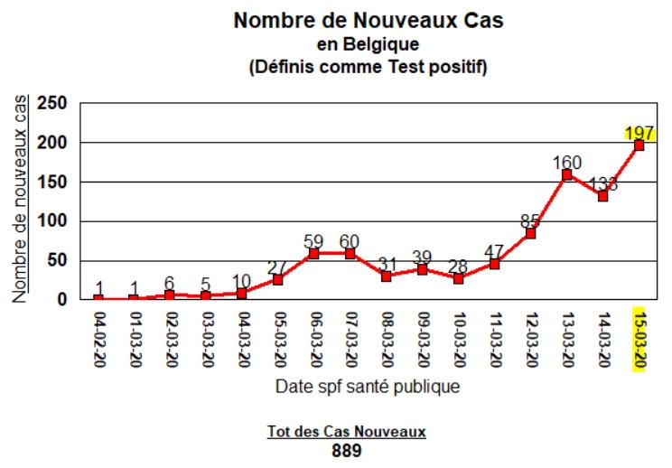 Nombre de nouveau cas - 15 mars 2020
