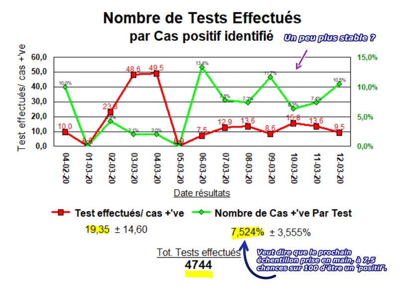Nombre de tests effectué en Belgique - 12-03-2020