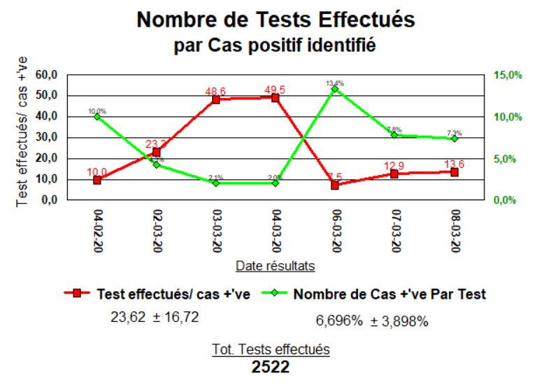 Nombre de Tests effectués par cas positif