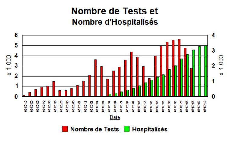 Nombre de Tests et Nombre d\\\'Hospitalisés -  1 avril 2020