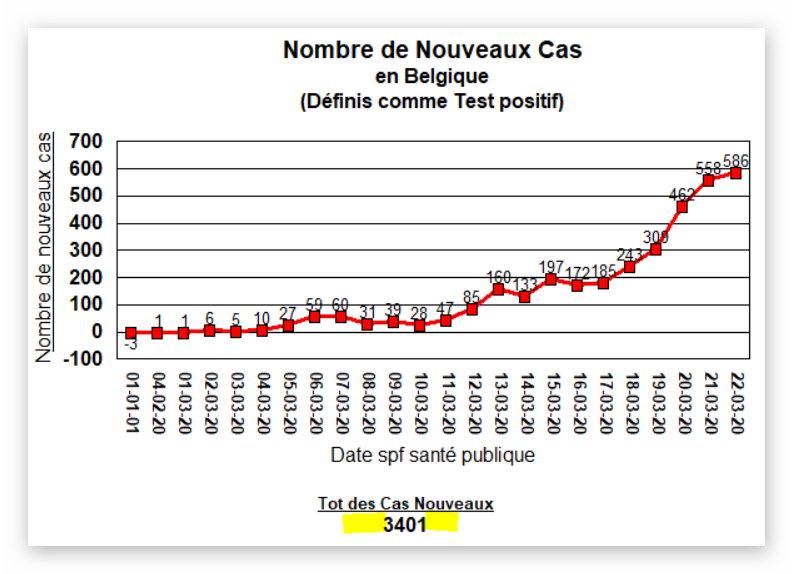 Nouveau Cas (586) - 22 mars