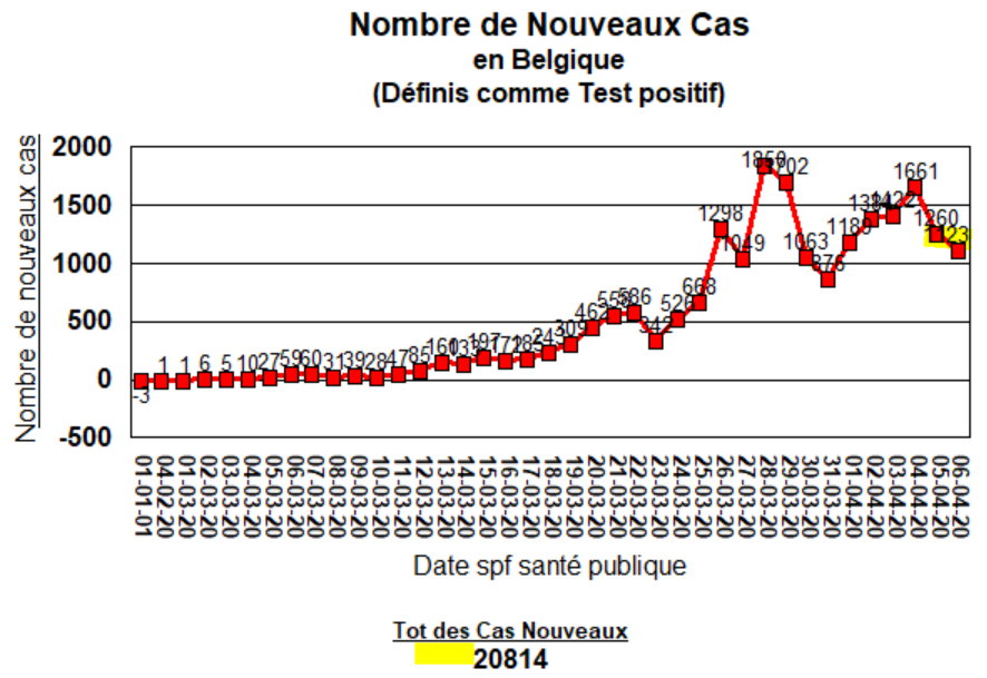 Nouveau cas (tests positifs) - 6 avril 2020