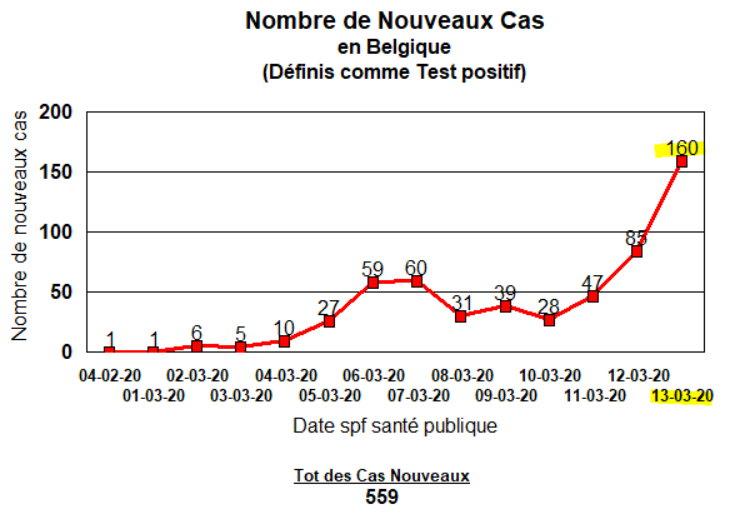 Nouveaux Cas - 160 - 13-03-2020