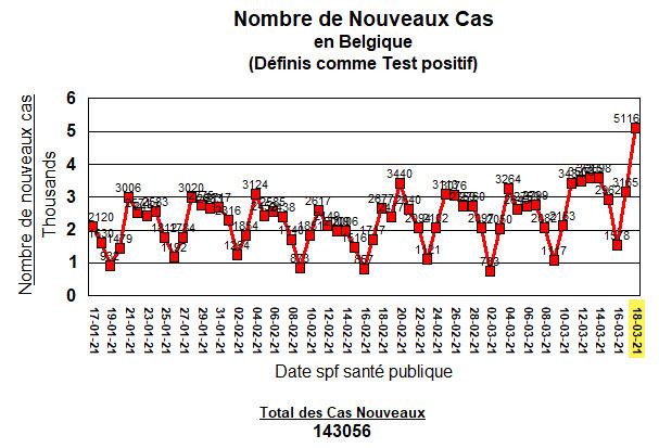 Nouveaux cas - 60 jours - 18 mars