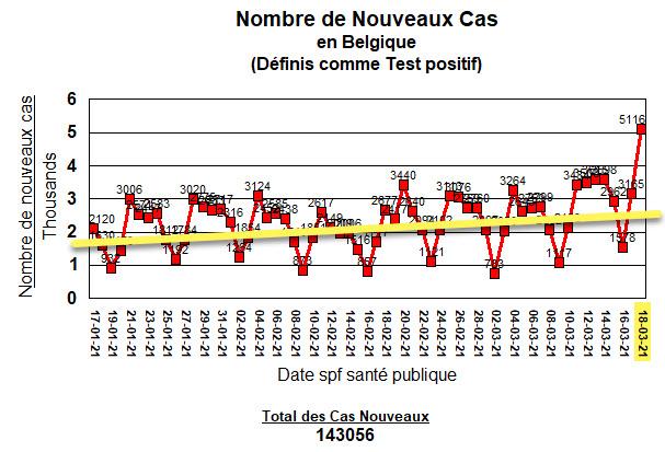 Nouveaux cas - 60 jours - with line - 18 mars
