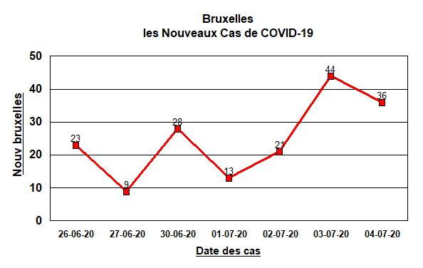Nouveaux cas à Bruxelles