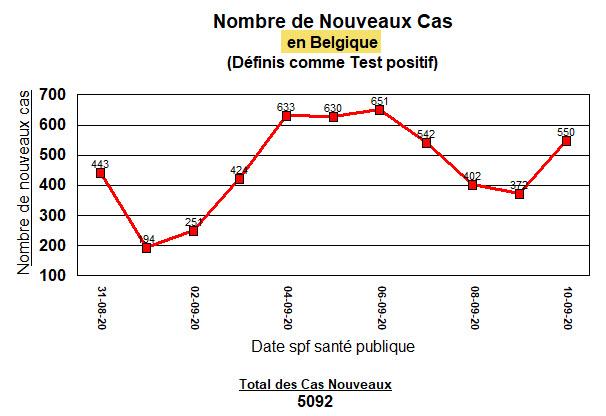 Nouveaux cas en Belgique - 10 septembre